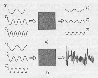 Рис. 5.2. К пояснению принципа суперпозиции колебаний