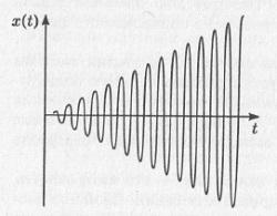 Рис. 5.3. Рост амплитуды колебаний гармонического осциллятора при явлении резонанса