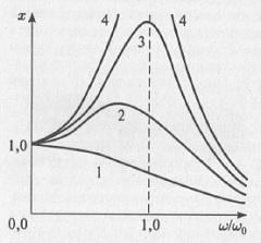 Рис. 5.4. Резонансные кривые линейного осциллятора
