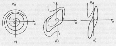 Рис. 5.7. Предельные циклы Пуанкаре в фазовом пространстве