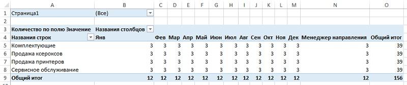 Рис. 6. Сводная таблица, содержащая данные из трех источников