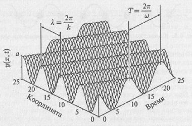 Рис. 6.2. Синусоидальная (гармоническая) волна