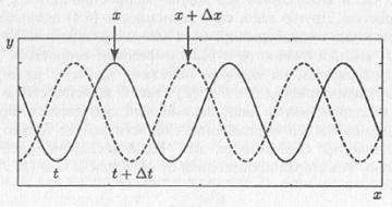 Рис. 6.3. К введению фазовой скорости волны