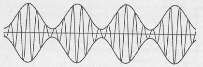 Рис. 6.4. Графическая интерпретация возникновения групп (биений) при сложении двух гармонических волн