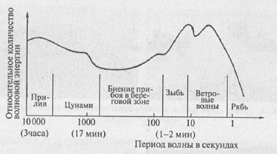 Рис. 6.7. Спектр реального морского волнения
