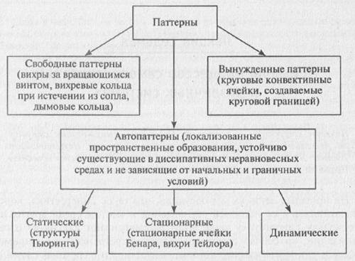Рис. 7.1. Классификация структур (паттернов)
