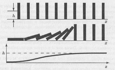 Рис. 7.2. Автоволна последовательного падения фишек домино