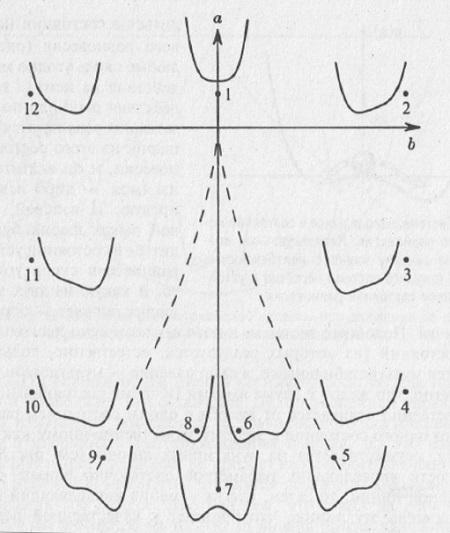 Рис. 8.2. Плоскость управляющих параметров
