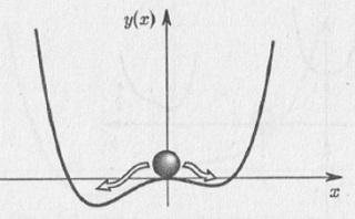 Рис. 8.3. Система, находящаяся в состоянии неустойчивого равновесия