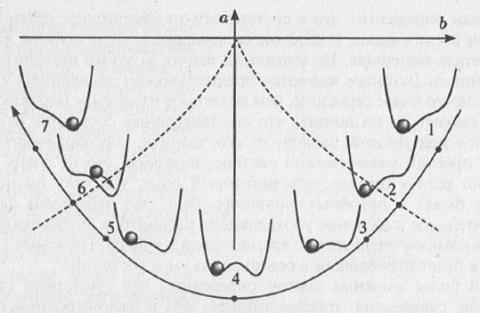 Рис. 8.4. Изменение состояния системы при движении по плоскости параметров