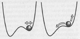Рис. 8.6. Система «шарик в потенциальной ямке» вдали и вблизи от точки бифуркации