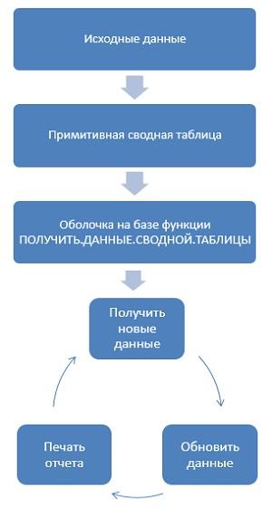 Рис. 9. Именно таким образом рекомендуется использовать сводные таблицы