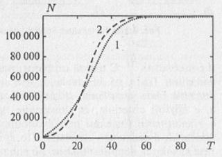 Рис. 9.9. Динамика численности «клеточной» популяции