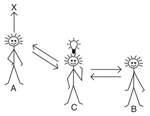Рис. 1. Суть предпринимательства – координация человеческой деятельности