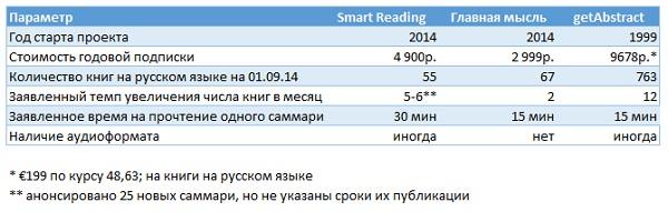 Рис. 2. Сравнительная таблица ресурсов книг в кратком изложении