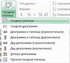 Рис. 22. Создание сводной таблицы в окне PowerPivot
