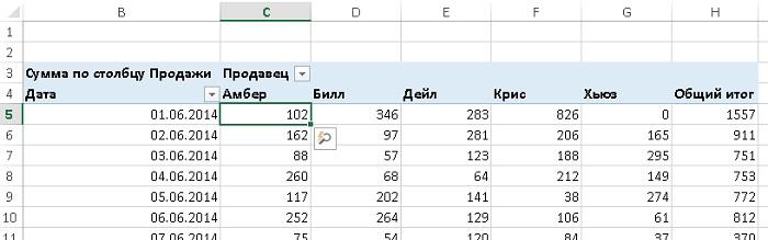 Рис. 29. К ячейке С5 неявно применены фильтры по дате и торговцу