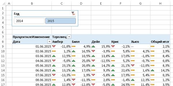 Рис. 44. Сводная таблица с вычисляемым полем ПроцентноеИзменение