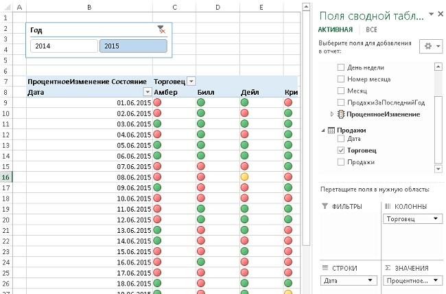Рис. 47. Ключевые показатели эффективности, отображаемые в сводной таблице