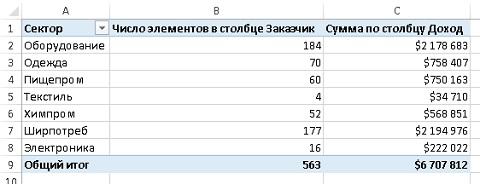 Рис. 6. Величина 563 соответствует количеству строк, а не числу уникальных заказчиков