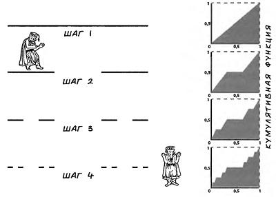 Рис. 1. Алгоритм построения «Пыли Кантора»