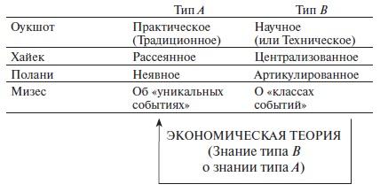 Рис. 1. Два разных типа знания