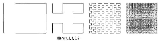 Рис. 11. Построение фрактала Гильберта