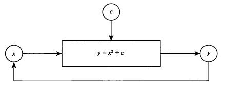 Рис. 13. Квадратичная петля обратной связи