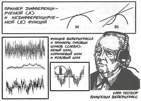 Рис. 19. Дифференцируемость функций и функция Вейерштрасса