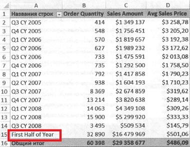 Рис. 25. Excel добавляет новый вычисляемый элемент в поле сводной таблицы