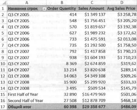 Рис. 27. Excel отображает созданный вычисляемый элемент многомерного выражения наравне с исходными элементами
