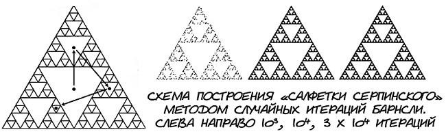 Рис. 3. Алгоритм построения «салфетки Серпинского» CIF-методом