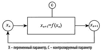 Рис. 4 Схема петли обратной связи