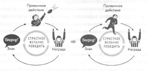 Рис. 4. «Золотое правило» изменения привычек