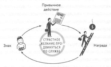 Рис. 5. Петля организационной привычки Alcoa