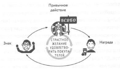 Рис. 6. Петля привычки ВСДБО