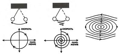 Рис. 8. Идеальный маятник, его траектория в фазовом пространстве и его фазовый портрет