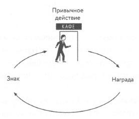 Рис. 8. Определите привычное действие