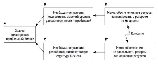 Рис. 1. Диаграмма разрешения конфликтов, расходы и потребность в резервных мощностях