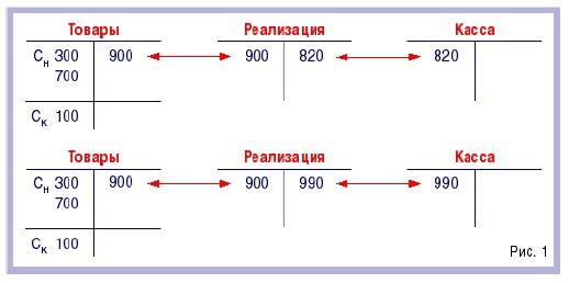 Рис. 10. Счет-экран «реализация»