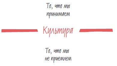 Рис. 14. Культура