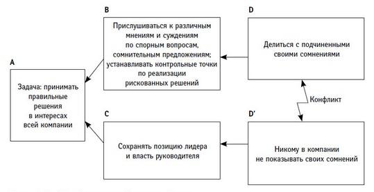 Рис. 2. Конфликт любого менеджера