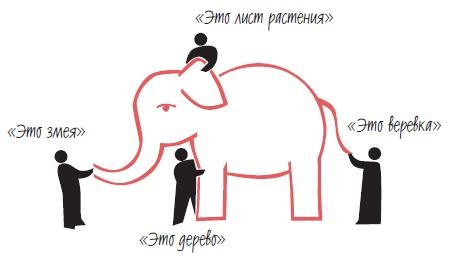 Рис. 3. Слепцы и слон