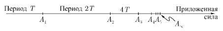 Рис. 4. Каскад удвоений периода