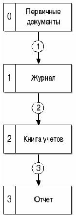 Рис. 4. Русская «тройная» форма счетоводства