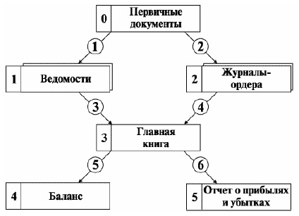 Рис. 5. Интегральная форма счетоводства