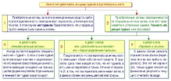 Рис. 6. Варианты учета гудвила