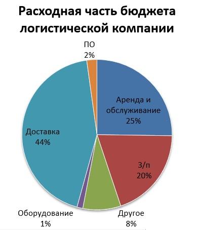 1. Структура бюджета логистической компании