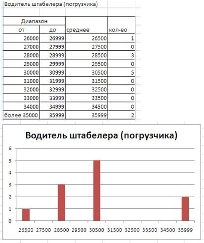 2. Анализ вакансий водителей штабелера