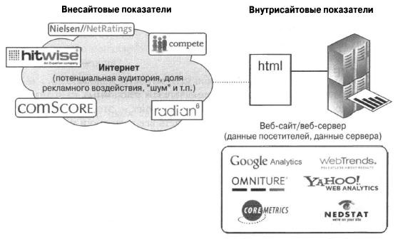 Рис. 1.1. Сравнение внутрисайтовых и внесайтовых инструментов веб-аналитики